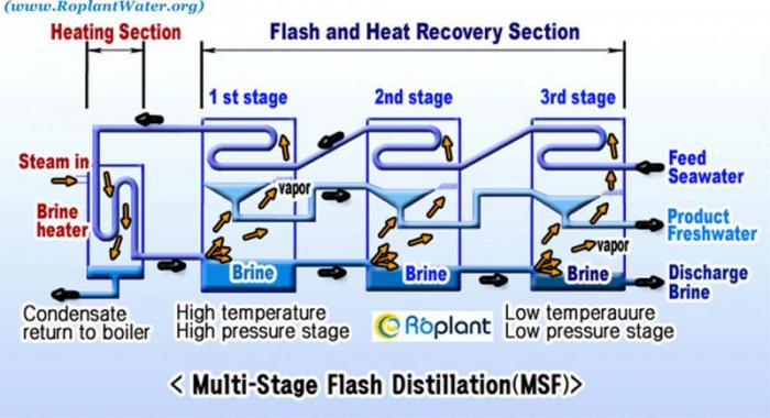 Schematic showing the design of a multi-stage flash distillation plant