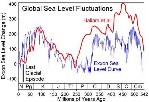 Graph showing absolute sea level changes (in meters) over the last 540 million years.