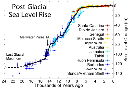 Graph showing sea level rise since the last glacial maximum 18,000 years ago