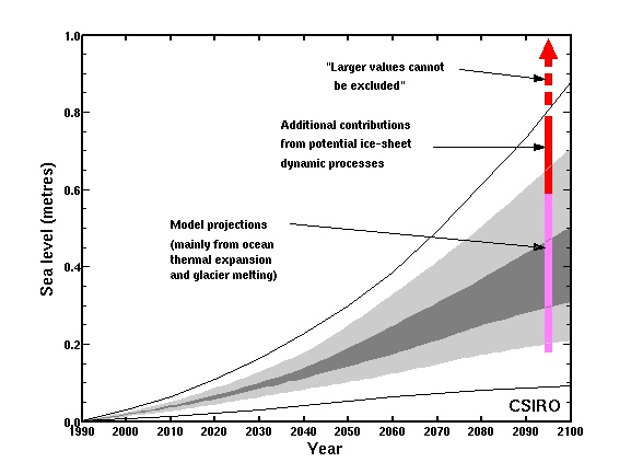 Graph showing projected sea level rise for the 21st century, slope increases as time goes on