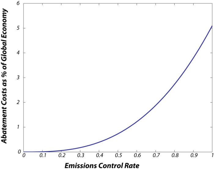 Graph of abatement costs as a percent of global economy versus emissions control rate. Graph shows a smooth upward sloped curve