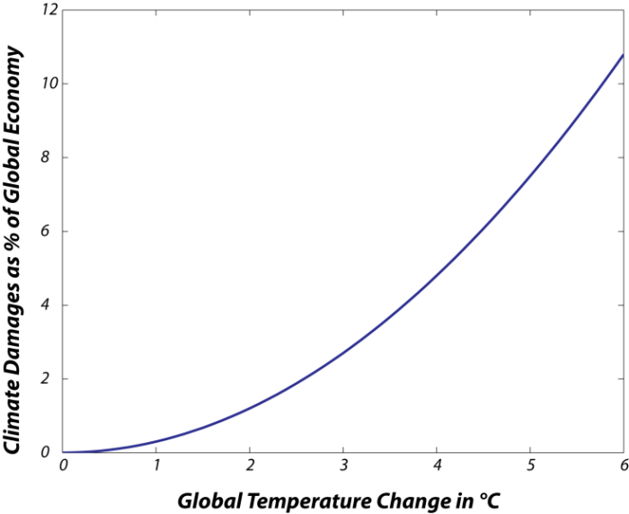 Graph of climate damage as a percent of global economy versus global temperature change. Graph shows a smooth upward sloped curve