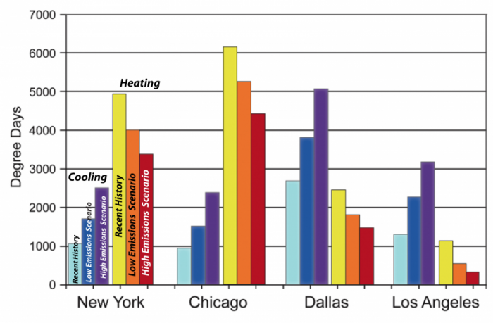 Four major cities in this graph show the degree days for heating and cooling at present and expected future. See text description in link below