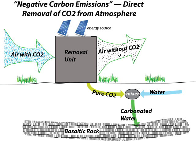 Schematic of Negative Carbon Emissons - direct removal of CO2 from atmosphere, explained in image caption.