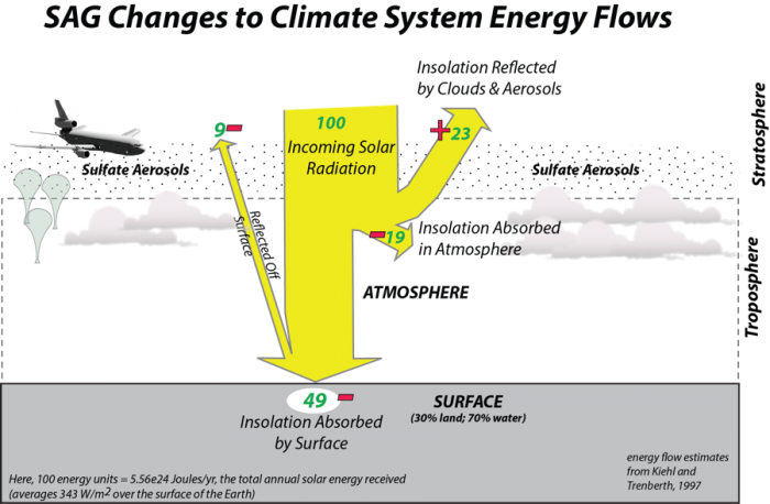 Diagram of SAG changes to climate systems energy flows, explained in image caption.
