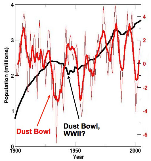 Graphs of history of drought and population in Oklahoma in 20th century. Details in caption.