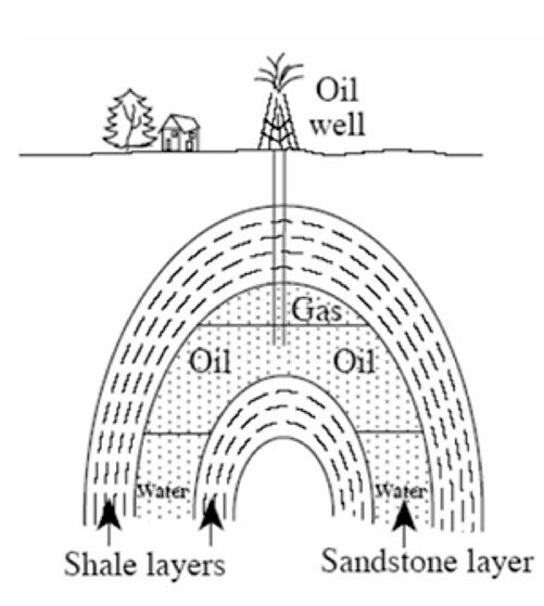 Diagram showing a rock fold composed of shale and sandstone. Oil and gas get stuck as explained in caption.