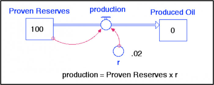 STELLA Model shows general pattern of oil/gas production (production = proven reserves x r).
