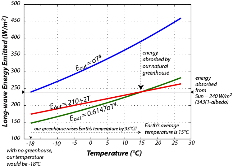 Three different schemes for representing the long-wavelength energy (heat) emitted by Earth.
