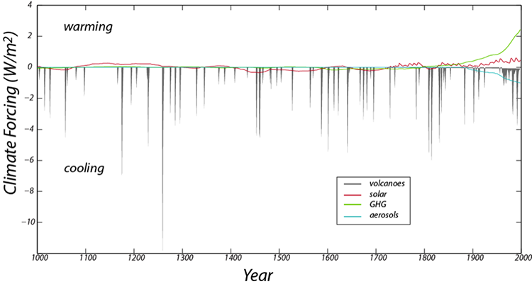 History of natural climate forcing's from 1000 to 2000. Data from GHG, solar, aerosols, and volcanoes. Climate stays fairly linear.