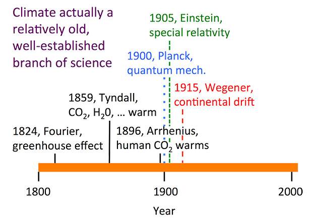 Timeline of climate science: 1824 Fourier, 1859 Tyndall, 1896 Arrhenius, 1900 Planck, 1905 Einstein, 1915 Wegener, as explained in text.