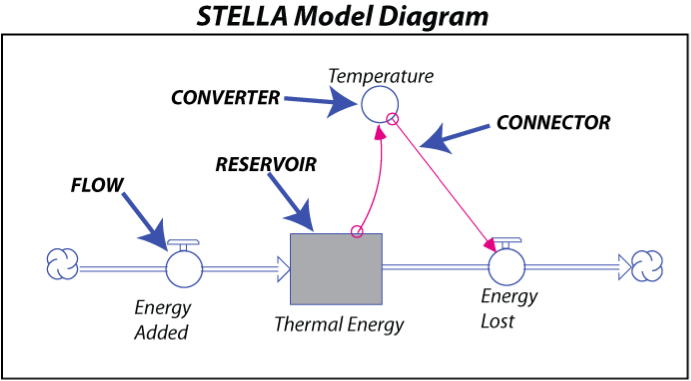 STELLA Model diagram with reservoir, flow, connector and converter, as described in caption and terminology.