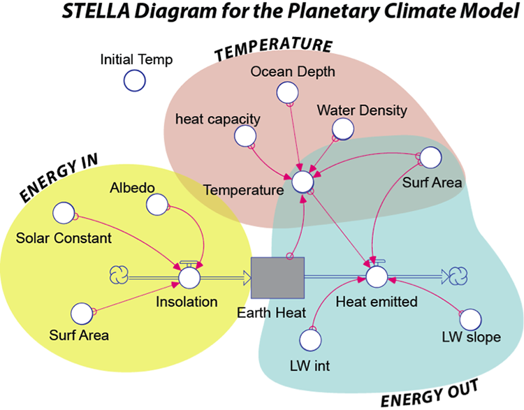 Stella Diagram for Planetary Climate Model as described previously but with colors described in caption