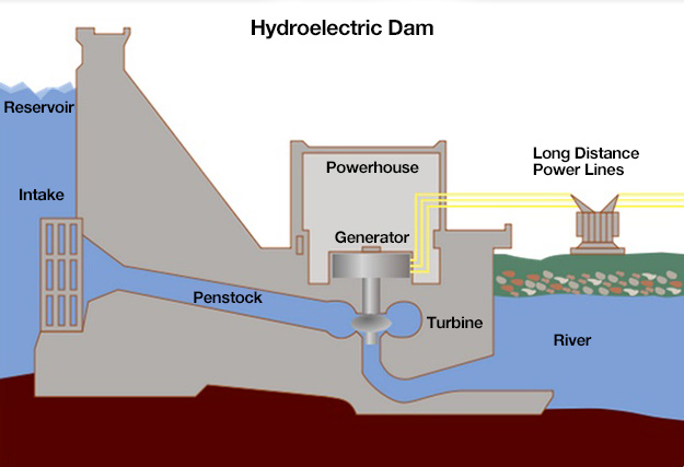 Hydroelectric Dam Diagram as described above. Intake flows water to the turbine which creates power. Water is then released.