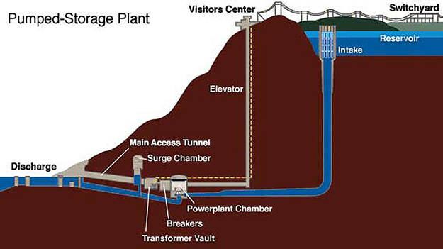 Diagram of pumped storage hydro facility. Water is pumped underground from reservoir through a powerplant chamber then discharged lower