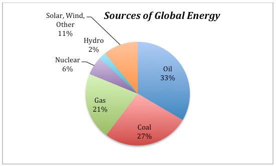 Image result for global energy sources