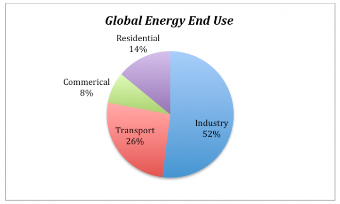 Image result for energy uses in the world