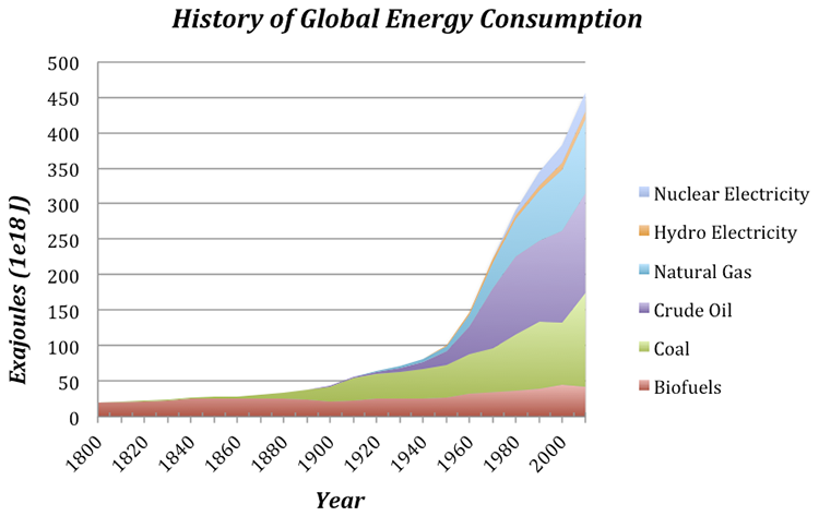Image result for energy consumption