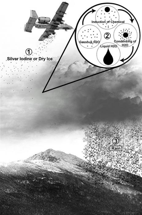 Cloud Seeding Diagram - an airplane is adding chemicals into clouds to make them produce rain