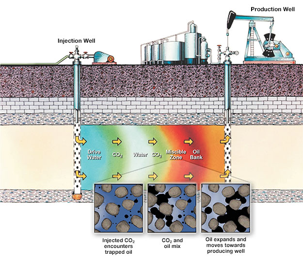 Illustration of enhanced oil recovery.  Injected CO2 encounters trapped oil, Co2 and oil mix, oil expands and moves towards producing well.