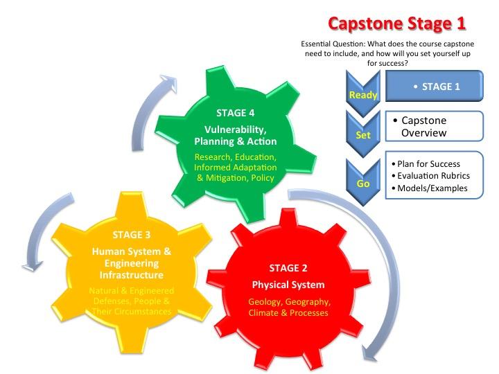 Capstone thesis better