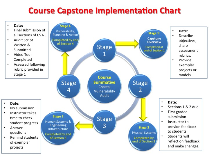 AP Capstone Implementation Guide: 2018-2019
