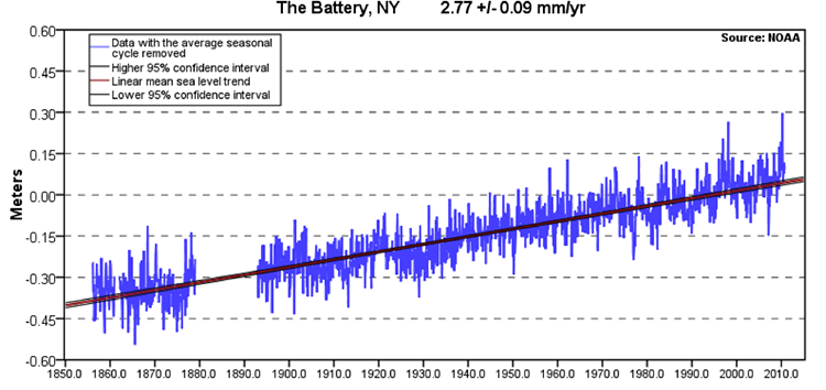 Mean sea level trend Battery NY from 1850- 2010. Positive trend. -0.45 meters below normal in 1850, normal @ 1990 & +0.10 in 2010
