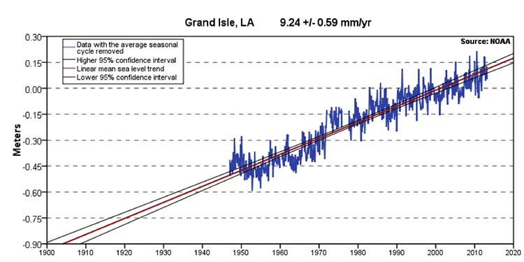 Mean sea level trend Grand Isle, Louisiana from 1950-2010. Positive trend. -0.47 meters below normal in 1850, normal @ 2000 & +0.12 in 2010