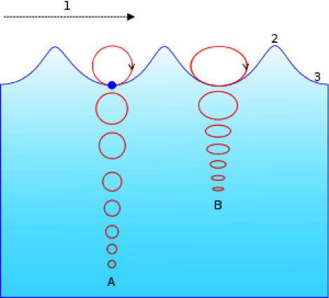 see caption. two wave troughs. A has circles propagating to the sea floor while B has ovals decreasing in height. B ends shallower than A