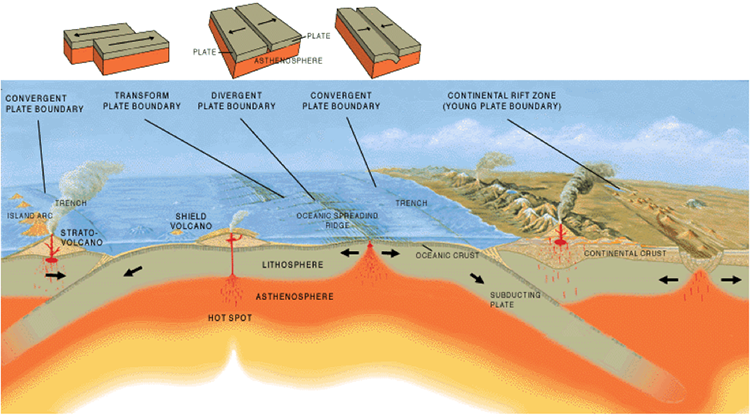 Illustration of the three types of tectonic boundaries as described in text below