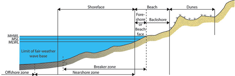 Idealized cross sectional profile of offshore to coastal mainland profile, described in caption and list above