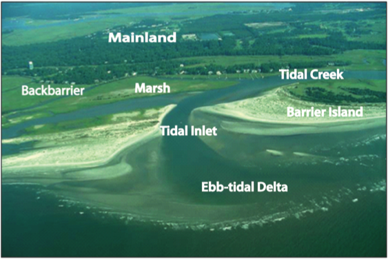 Oblique aerial image of a barrier island with labeled components, described in caption.