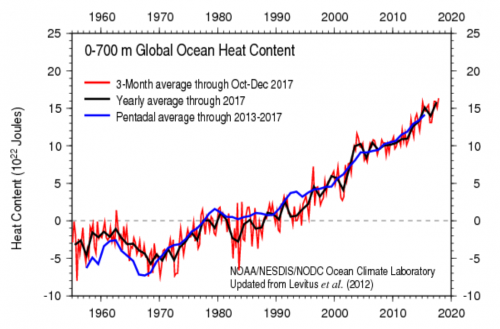 graph of 0-700m global ocean heat content 1960-2020. Shows an increase from 1980 to 2020