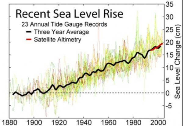 Recent Sea Level Rise Records over about 12 years. Standard set in 1880 @ 0cm. Last data point showed an average rise of about 18cm in 2000