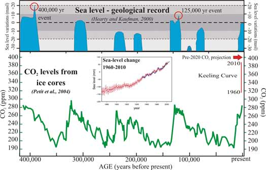 Sea level - geological record, Sea level change 1960-2010 and CO2 levels from ice cores from 400,000 years ago to present time. See text surrounding image.