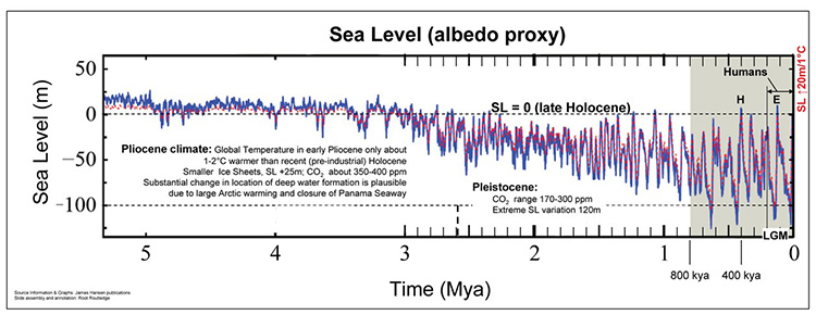 Diagram shows sea-level position for last 5 million years since end of Miocene and beginning of Pliocene.