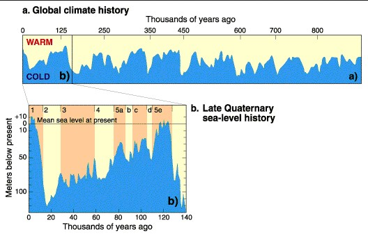 Relative sea level curve for the last 900,000 years. see caption for significant trends