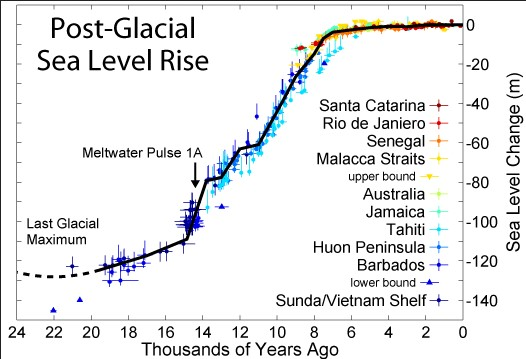 Holocene Sea Level curve showing the most recent period of rise and warming. see caption for significant trends