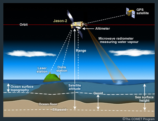 Jason-2 satellite w/altimeter interacting with a GPS satellite, and ground stations while collecting data and measuring water vapor.