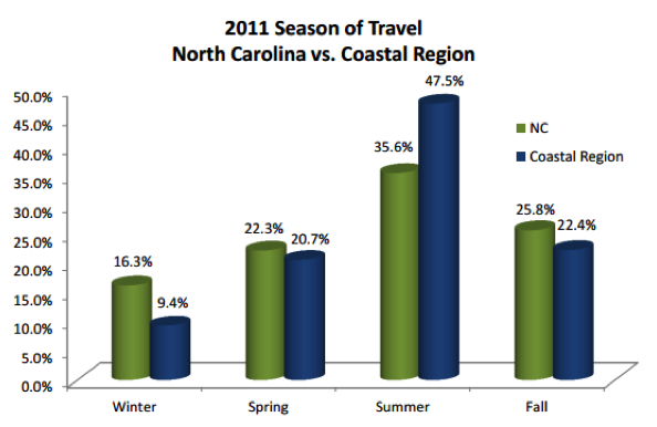 Graph shows summer of 2011, the coastal region received 47.5% of travel to North Carolina.