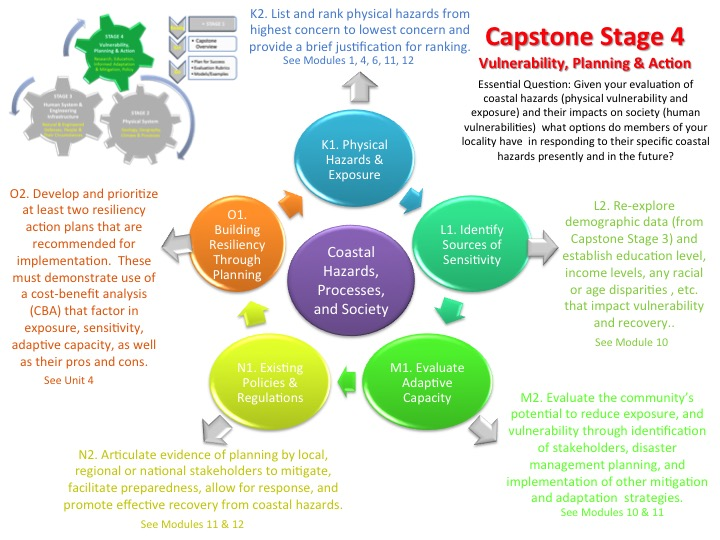 Capstone project plan to evaluate student progress on identifying vulnerabilities and planning for responding to those vulnerabilities via system thinking.