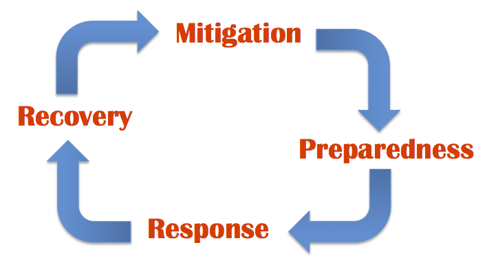 Words in a circle with arrows between going clockwise. Mitigation to preparedness to response to recovery, and back to mitigation.