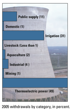 Percentages of water use 2005: Thermoelectric power(49), Irrigation(31), Public(11), Industry(4), Aquaculture(2), Mining(1), Livestock(<1)