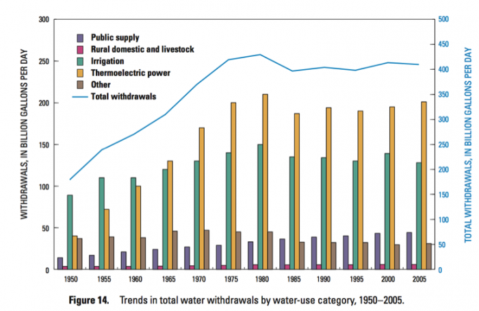 Bargraph of water use in US, five-year averages (1950-2005).Usage trends most 2 least.Thermoelectric power, irrigation, other/public, rural