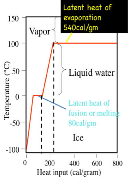Graph shows latent heat of evaporation is 540 cal/gm and the latent heat of fusion is 80 cal/gm