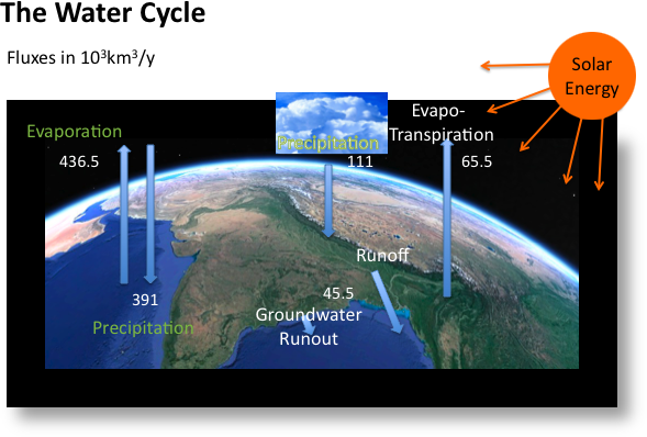 Diagram shows the corresponding fluxes in the water cycle