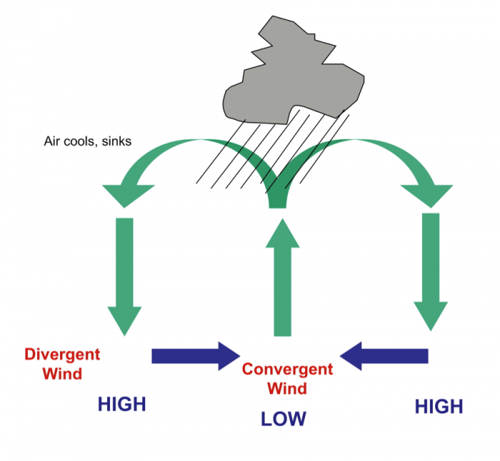 Global Wind Explained