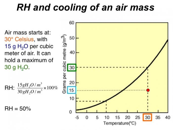 rh and cooling of an air mass (graph)