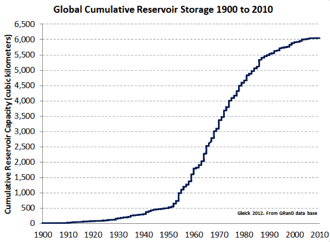 Graph illustrating increase in water storage from 1900 to 2010 on a global basis.