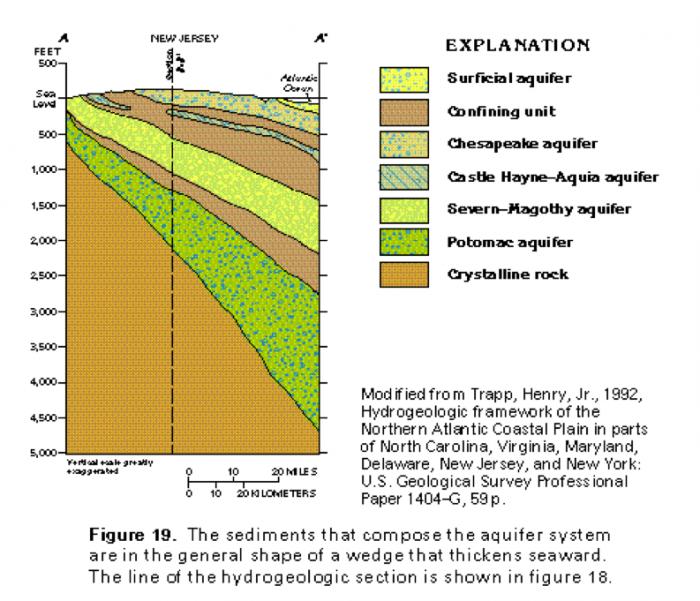 Natural Resources Of Atlantic Appalachian